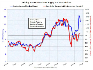 House Prices and Months-of-Supply