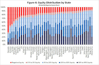 CoreLogic, Equity by State
