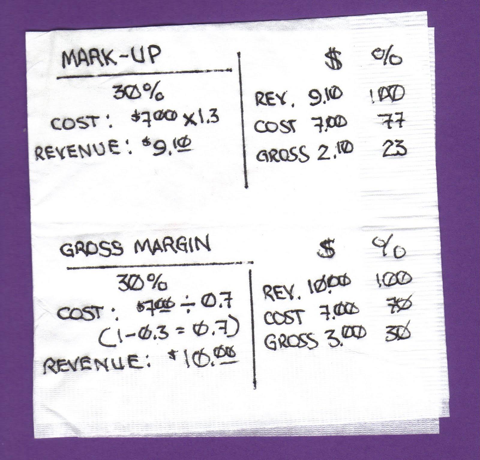 Margin Pricing: Organized Business: Margin Of Error