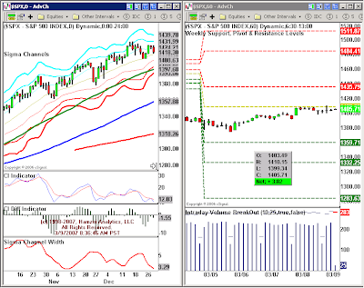 Binary options daily market review