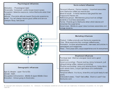 procurement process at starbucks Iso 14001 seeks to identify those elements of their activities, processes, services   regarding sourcing, this has also become a major issue – starbucks and.
