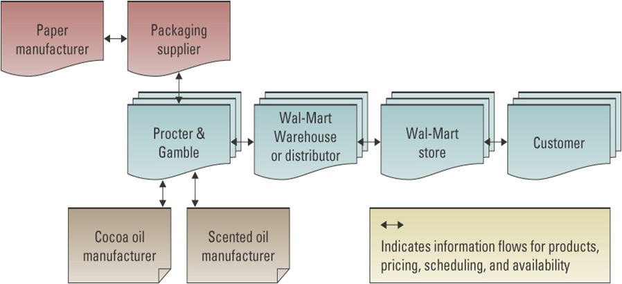 wal marts strategic activity system Wal-mart: strategy for technology infrastructure: wal-mart's architectural philosophy can be classified by the twin sentiments of build rather than buy (the organization has historically held the belief that their information systems provide a competitive advantage over other industry players.