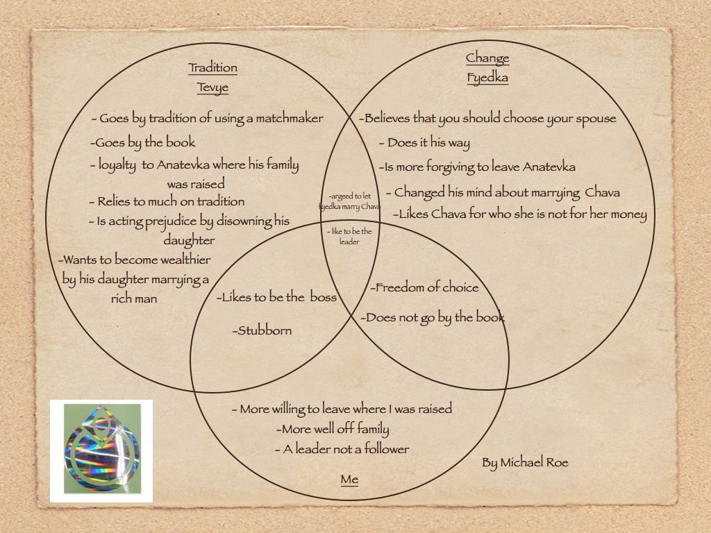 medium resolution of michael roe venn diagram part 1 venn dirgram roe venn diagram