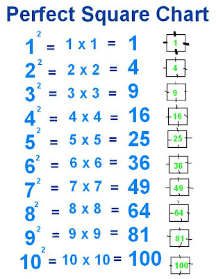 pythagorean triple is made up of perfect squares another pythagorean ...