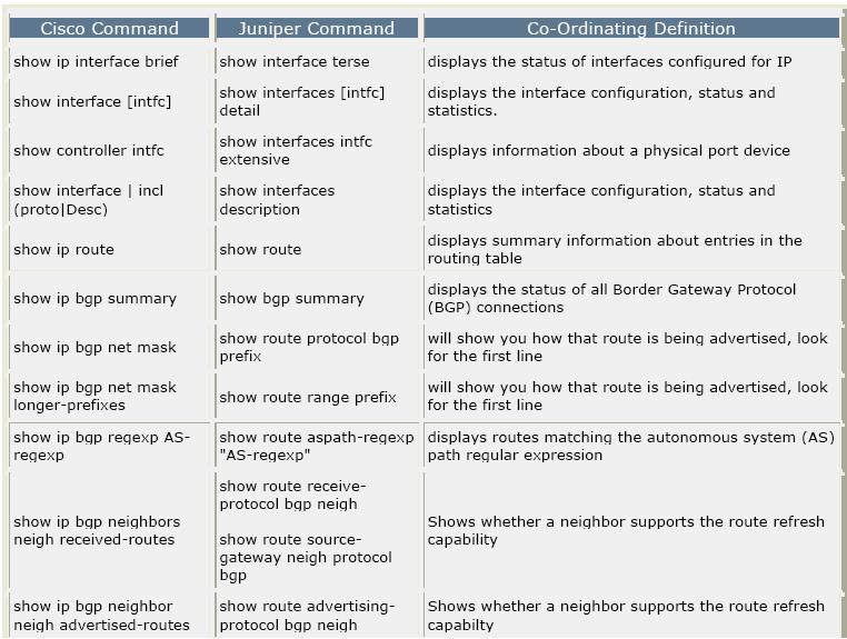 Network Analyst: Juniper