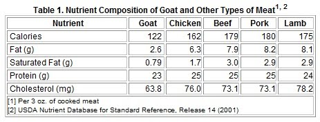 ILMU PANGAN: Nutritive Value of Goat Meat
