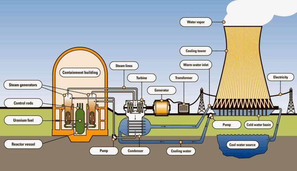 Pros And Cons Of Fossil Fuels >> Sim a Usina Nuclear: Implantação de Usinas Nucleares