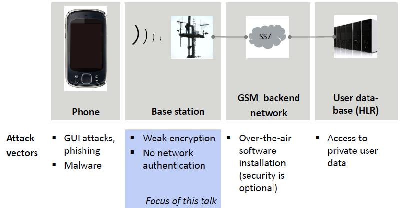GSM Security 2 - The World of IT & Cyber Security: ehacking net