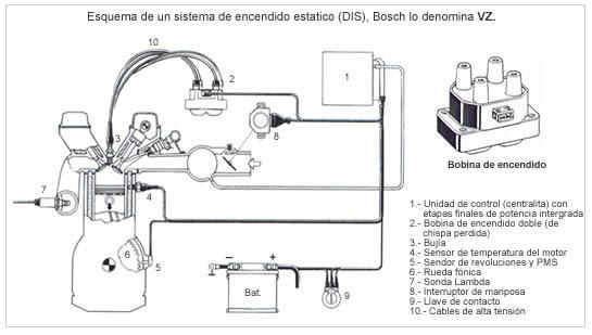 258 Diagrama del motor