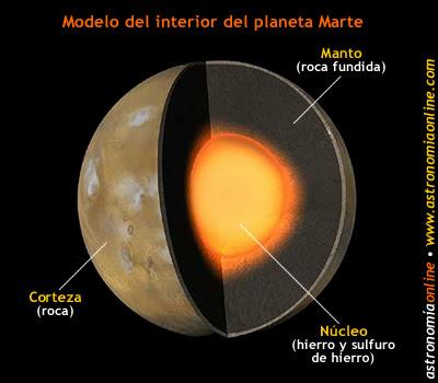 Resultado de imagen de El interior de Marte