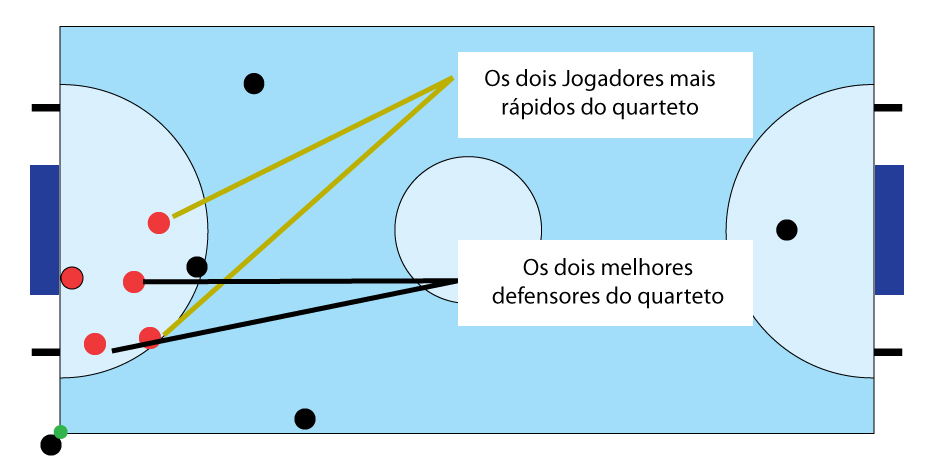 a675cabae6ac6 Na figura abaixo eu coloquei a idéia de como fica a área de atuação  defensiva de cada um no setor que se encontra