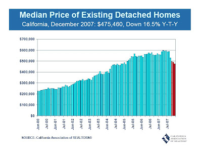 2007 Calif Median Prices