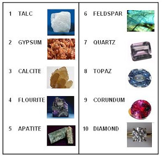 mohs scale of mineral hardness the beading gem s journal