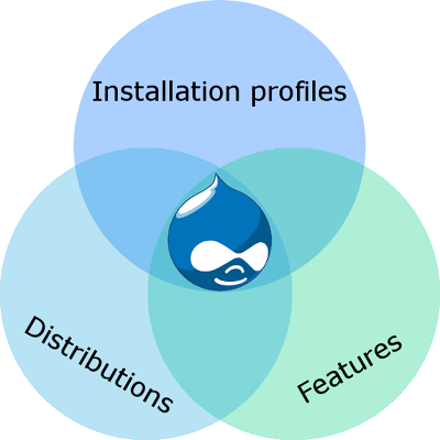 Drupal Installation Profiles, Distributions and Features  Venn diagram