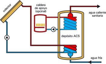 Ingenier a y construcci n energia solar termica - Placas electricas calefaccion ...