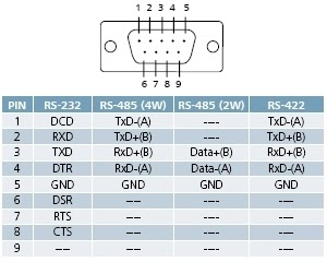 rs232 wiring diagram db9 easy tree worksheet 8051- avr - pic microcontroller projects: rs23, rs422, rs485 pinouts