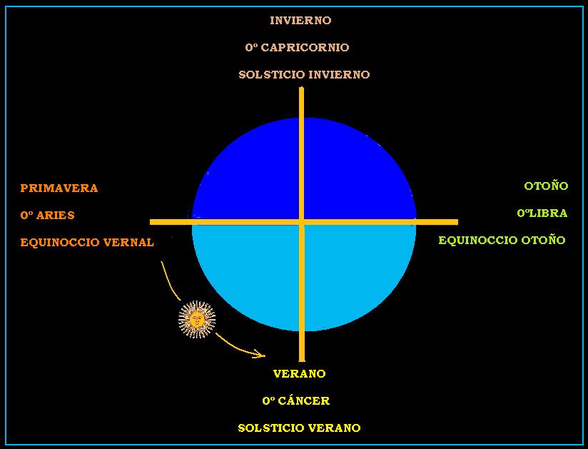 Resultado de imagen de equinoccio vernal egarciaber