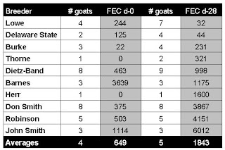 table showing egg counts of goats owned by different breeders