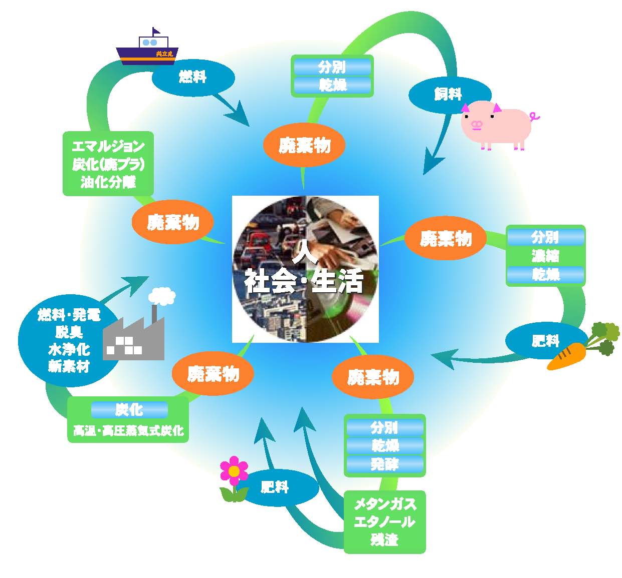 Waste Biorefinery: From kitchen to animal feed in Japan