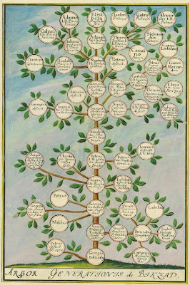 Bikzad Family Tree in Croatia