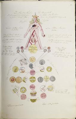 instrumentum divinum - alchemy symbols