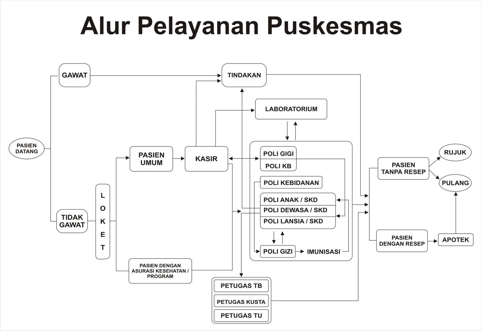 Simpus Sistem Informasi Manajemen Puskesmas Alur Pelayanan Di