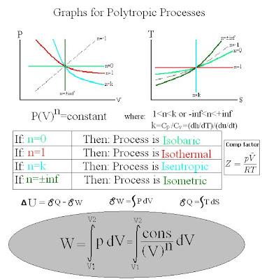 Polytropic Process Graph
