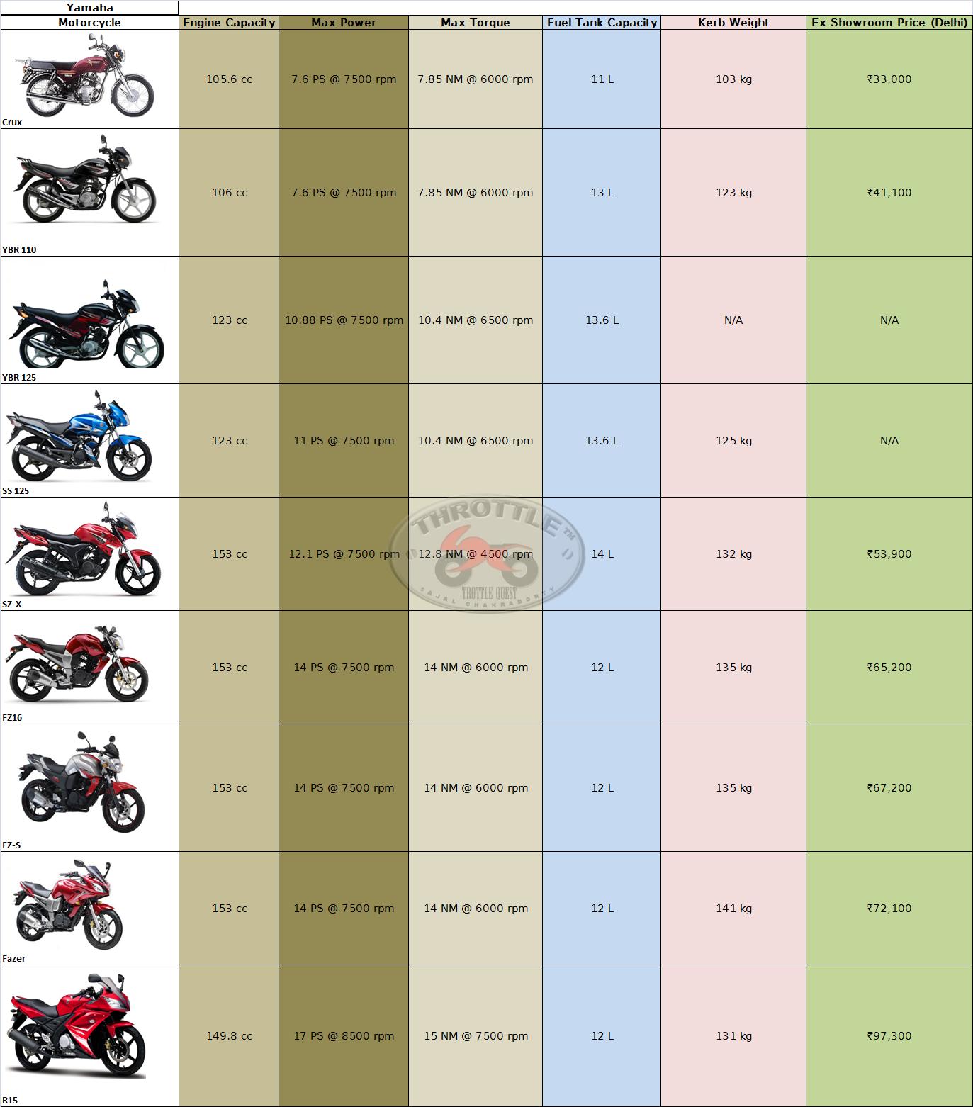 Price List of Yamaha Motorcycle Philippines Yamaha Motorcycles Price List