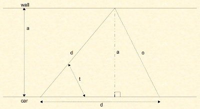 Staring At Empty Pages: Trigonometry of car doors