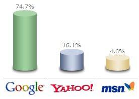 Yahoo  MSN  Google