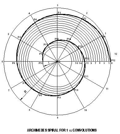 Archimedes Spiral Gear Mechanism Archimedova spirála Pinterest - triangular graph paper