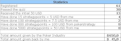 Money from Poker Industry
