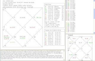 Systems' Approach to Mundane Vedic Astrology: Earthquakes possible