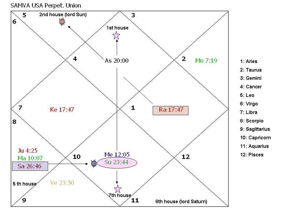 7th Lord Saturn In 8th House