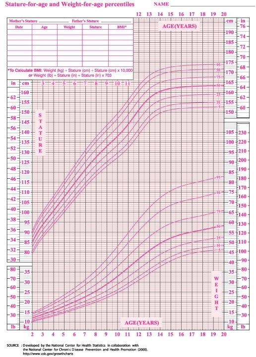 Chart with average weight of  year old girl plus graph normal also rh weightofspot