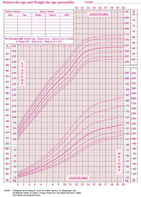 Average weight of  year old female chart also rh weightofspot