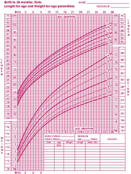 Standard height and weight chart for also flottipoultper rh  flottipoultper spot