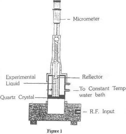 VTU Engineering Physics Practical(Lab): 5.ULTRASONIC