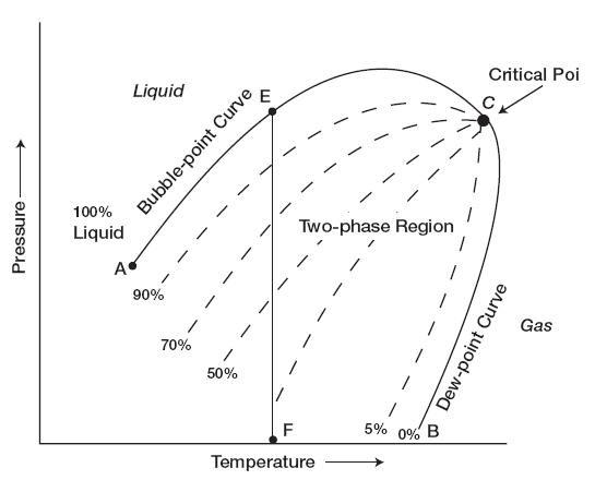 Petroleum Engineering Pressure Temperature Diagram