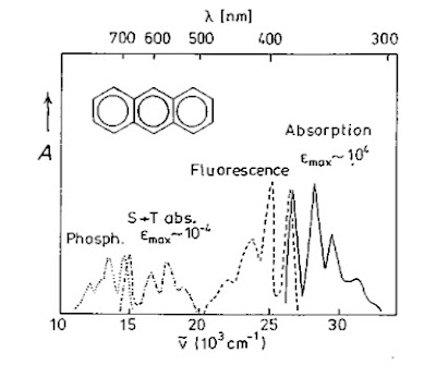 Condensed concepts: Basics of organic photonics