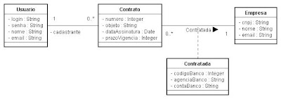 Diagrama de classes de domínio