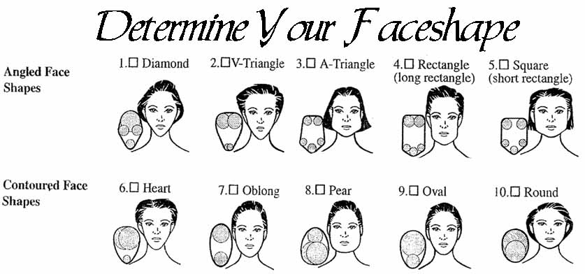 Types of Faces Shapes Women