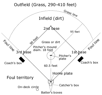 Baseball field overview thumbnail