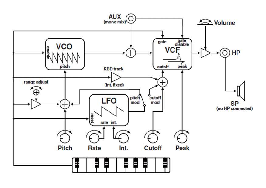 matrixsynth  korg monotron analogue ribbon synthesizer