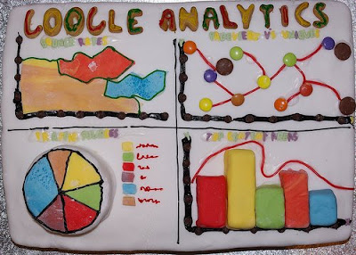 Houston SEO Google Analytics