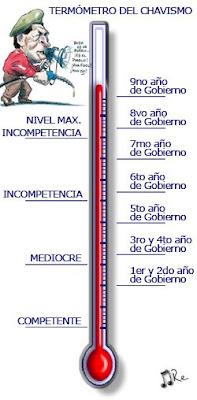 La revolución y Chávez hace tiempo alcanzaron su nivel máximo de incompetencia…