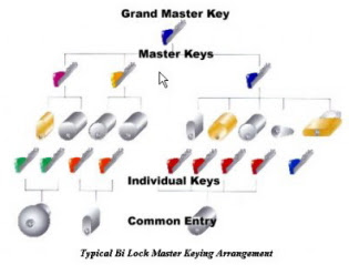Master Key Systems America LLC - St Louis Locksmiths, Creve Coeur