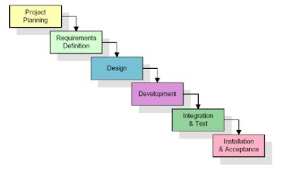 Business analyst waterfall methodology for Waterfall methodology definition