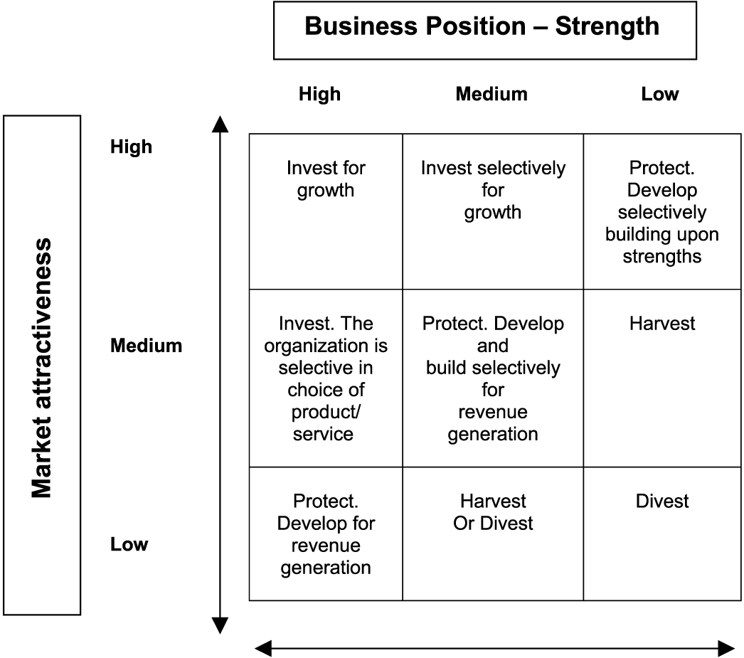 ge strategic business planning matrix