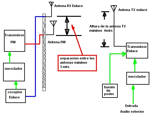 Transmisores Fm Para Radios Comunitarias O Ciudadanas